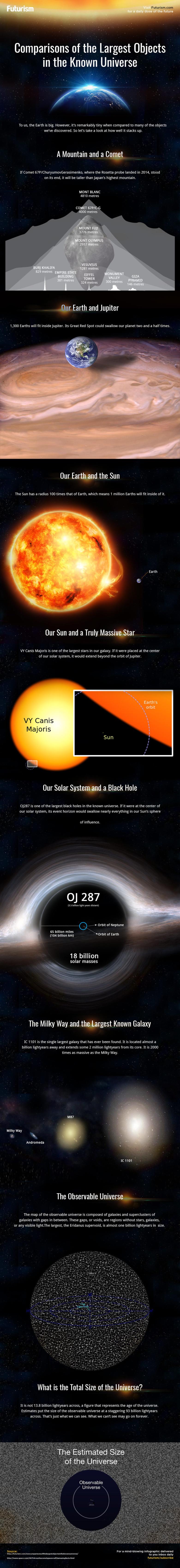 Universums storlek