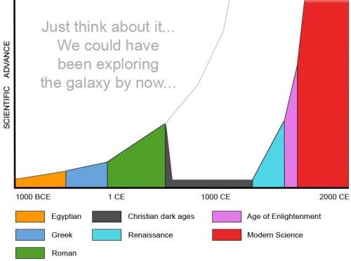 Graf över avancerad forskning