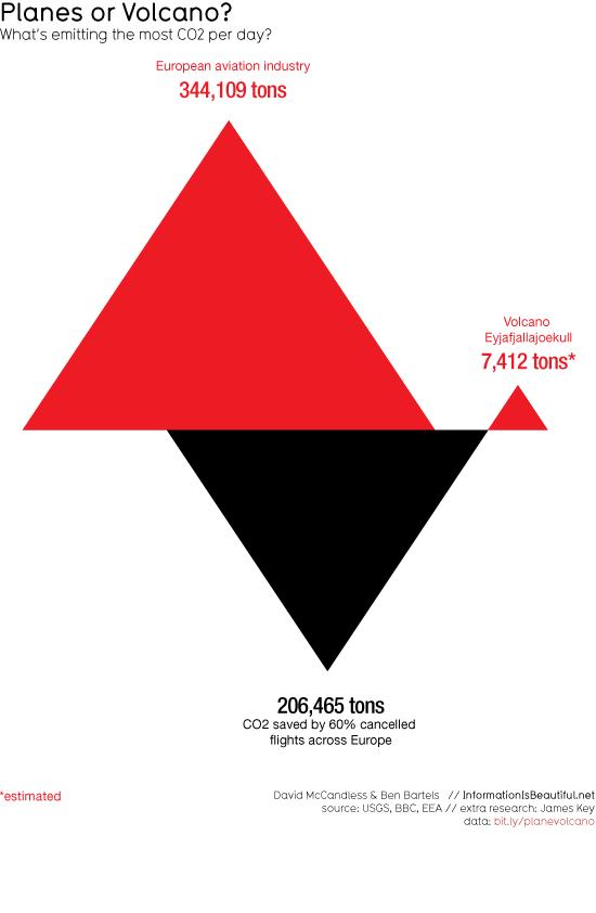 Vulkanen Eyjafjallajökulls CO2-utsläpp